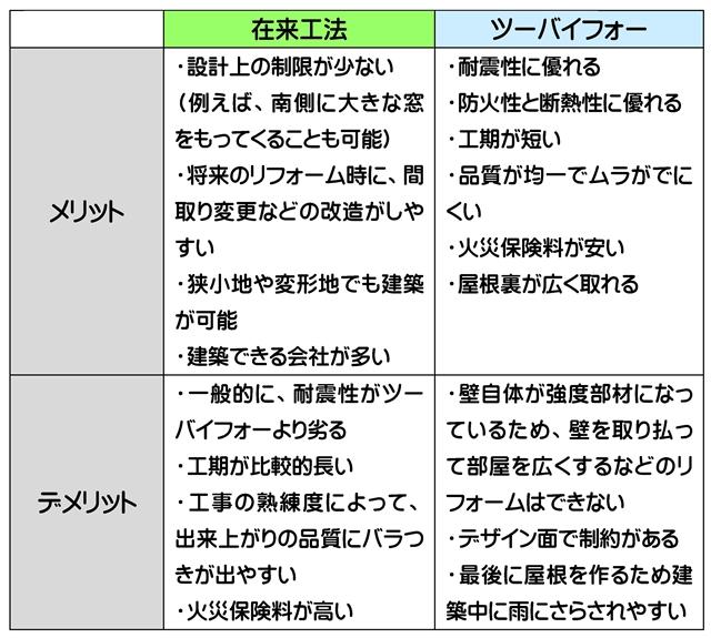 在来工法_ツーバイフォー工法_メリット・デメリット一覧表